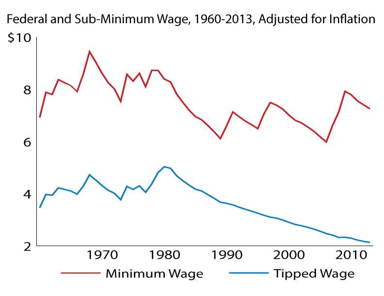 wage chart, allegretto